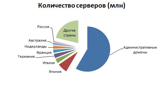 http://informat45.ucoz.ru/practica/10_klass/10_15/10-15-12.png
