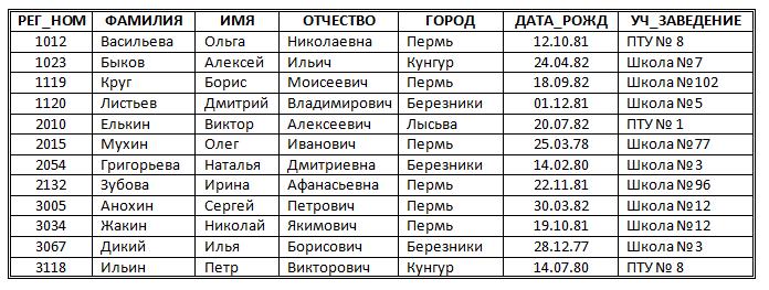 http://informat45.ucoz.ru/practica/11_klass/3_12/3-12-4.png