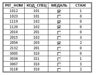 http://informat45.ucoz.ru/practica/11_klass/3_12/3-12-5.png