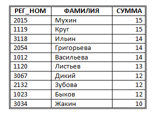 http://informat45.ucoz.ru/practica/11_klass/3_14/3-14-3.png