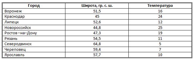 http://informat45.ucoz.ru/practica/11_klass/3_17/3-17-4.png