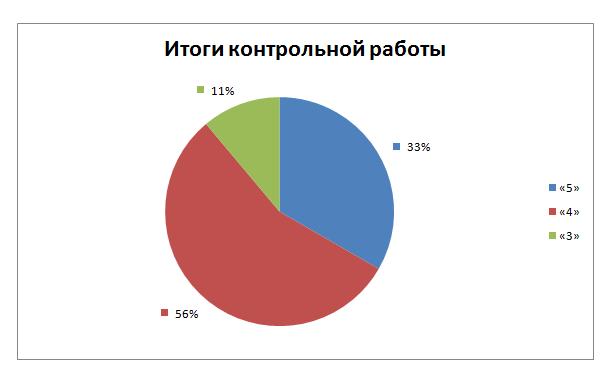 http://informat45.ucoz.ru/practica/6_klass/6-8/6-8-7.png