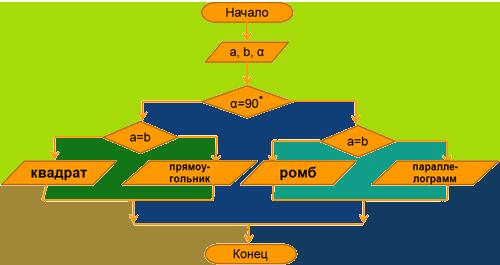 http://informat45.ucoz.ru/practica/7_klass/7-10/7-10-5.png